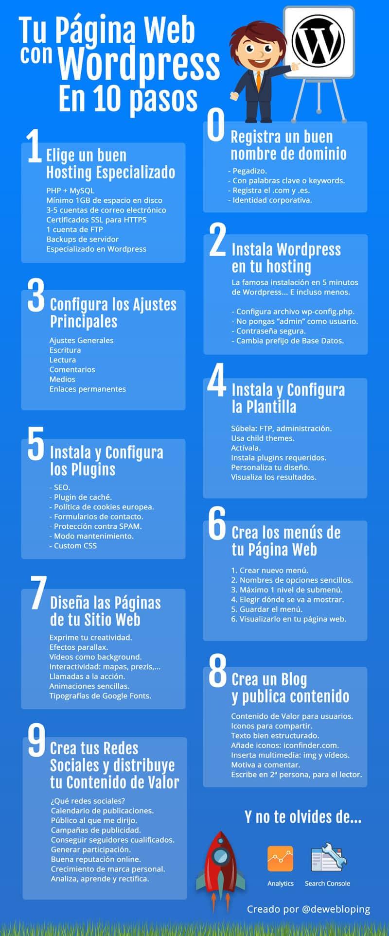 Crear una página web con Wordpress infografía