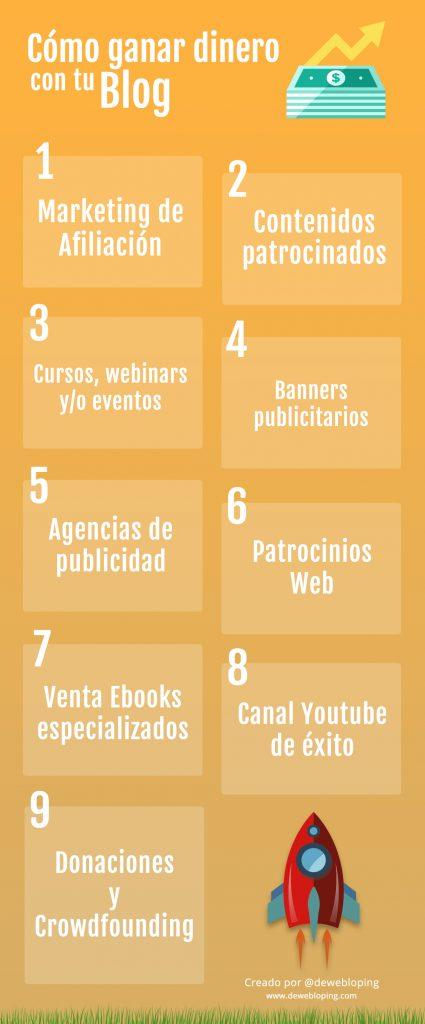 Infografía de cómo ganar dinero con tu blog