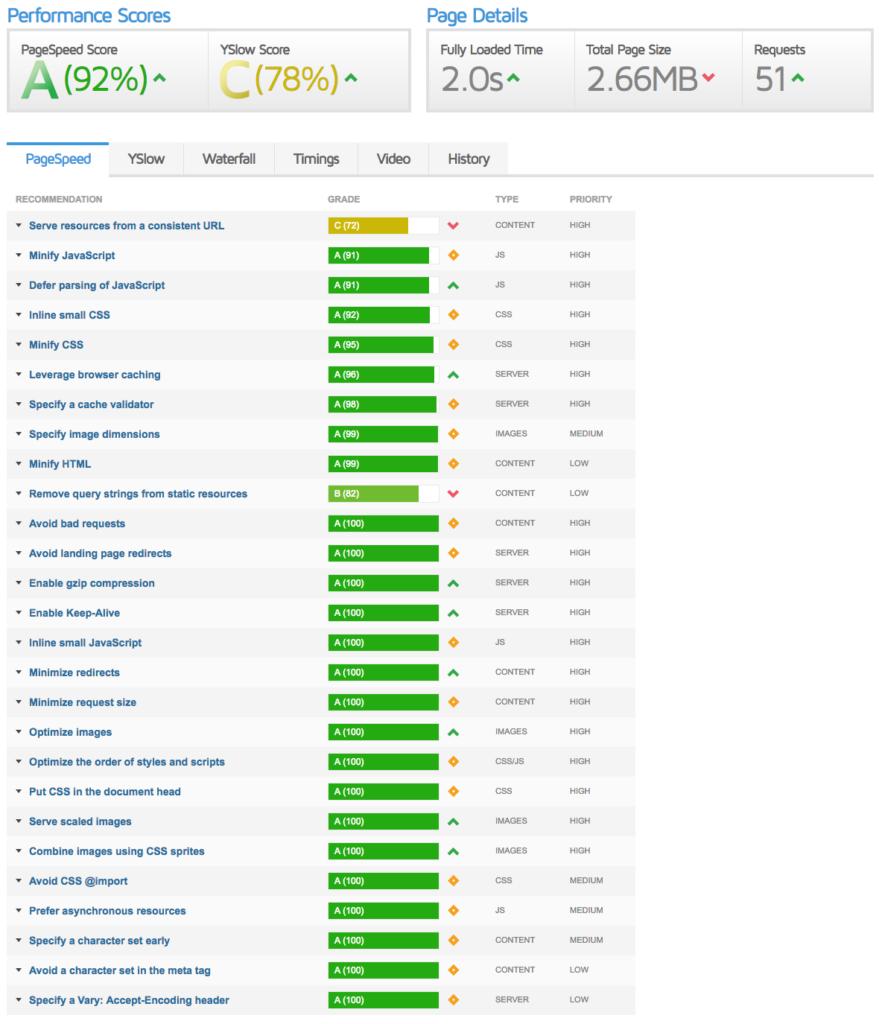 Analisis de velocidad de carga de una web con GTMetrix