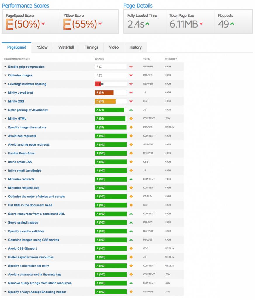 Análisis de la velocidad de carga de una web con GTMetrix